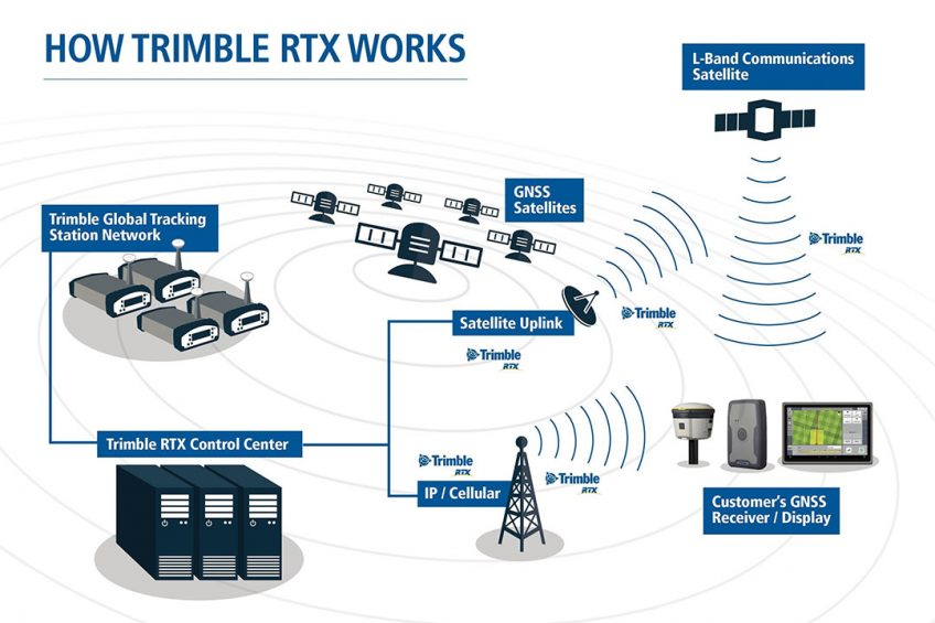 Trimble CenterPoint RTX Fast: one-inch accuracy in under a minute