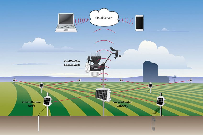 Prodata direct importer for Davis Weather Stations