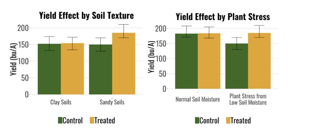 This graph shows yield performance difference between trial and control crops, with sources of in-field variability taken into account. - Source: Farmers Business Network